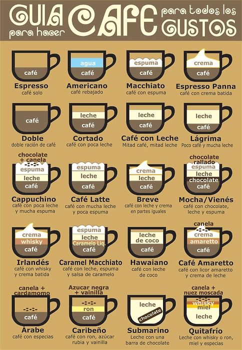 Coffee guide, good to know...