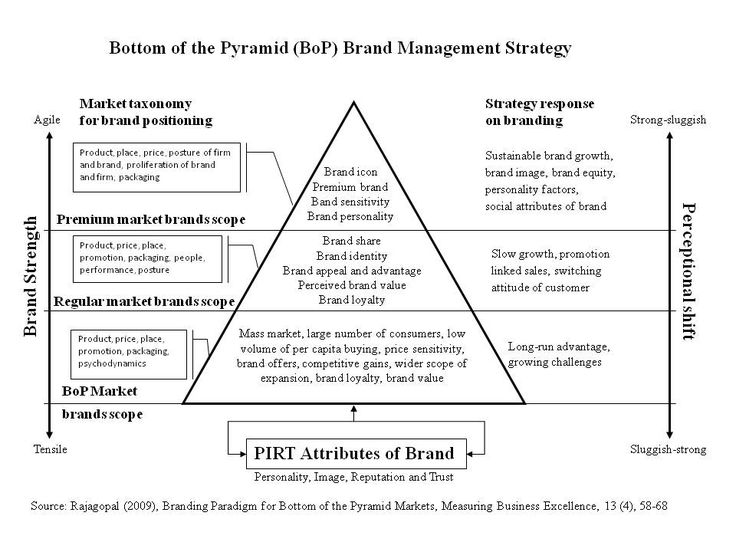 Brand Architecture Models Brand Gravity And Brand Thrust - Brand architecture models