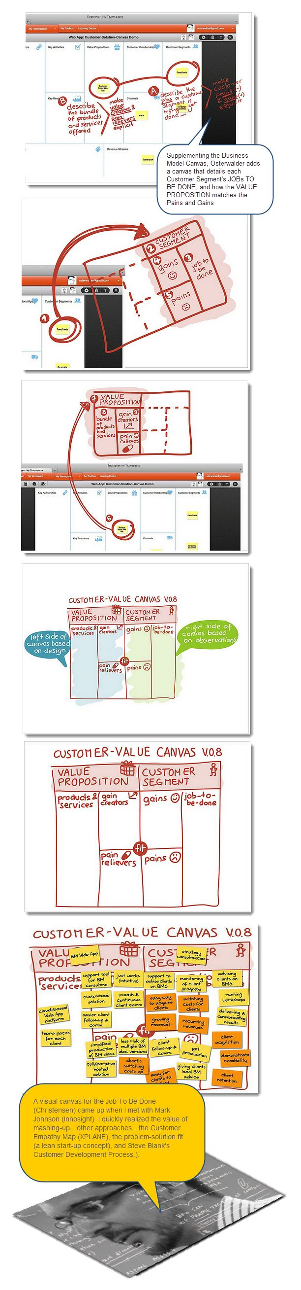 Service operation processes service strategy service design service - Customer Value Canvas To Supplement The Original Bmc Osterwalder Find This Pin And More On Service Design