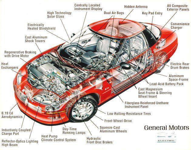 Autovettura Elettrica Ingegneria Auto Inglese