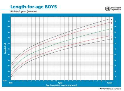 Afbeelding - Groeicurve voor jongens tot de leeftijd van 2 jaar (WHO).