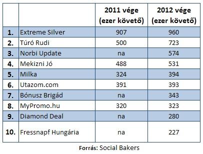 Magyar Facebook statisztikák - 2012: A legtöbb rajongóval/követővel rendelkező tíz magyar Facebook oldal 2011 és 2012 végén.