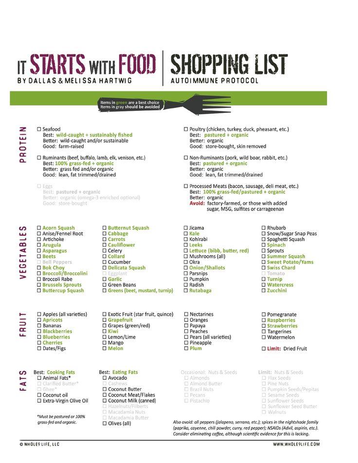AIP shopping list