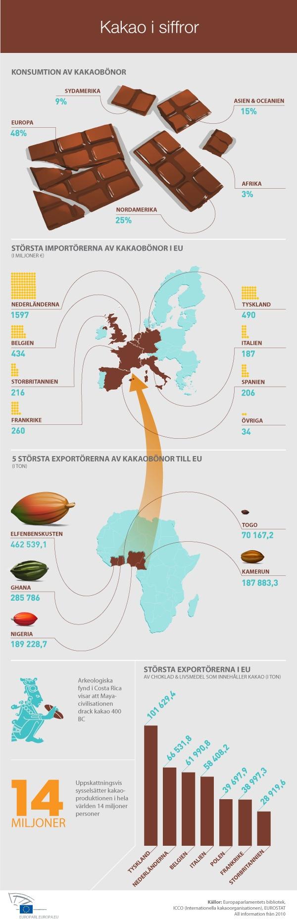 Europaparlamentet röstar om internationellt kakaoavtal