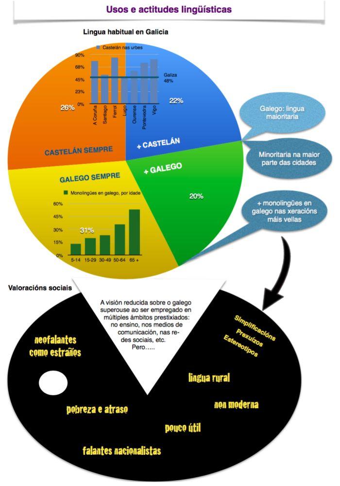 Usos e actitudes lingüísticas. Infografía de Xano Cebreiro. Parabéns!