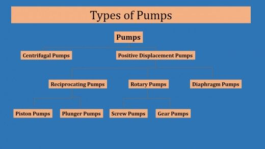 Based on the operating principles, Pumps are broadly classified into two main categories. Pumping is done by providing an external force and that force could be Centrifugal or Positive displacement. Pumps are so classified into Centrifugal Pumps and Positive Displacement Pumps.