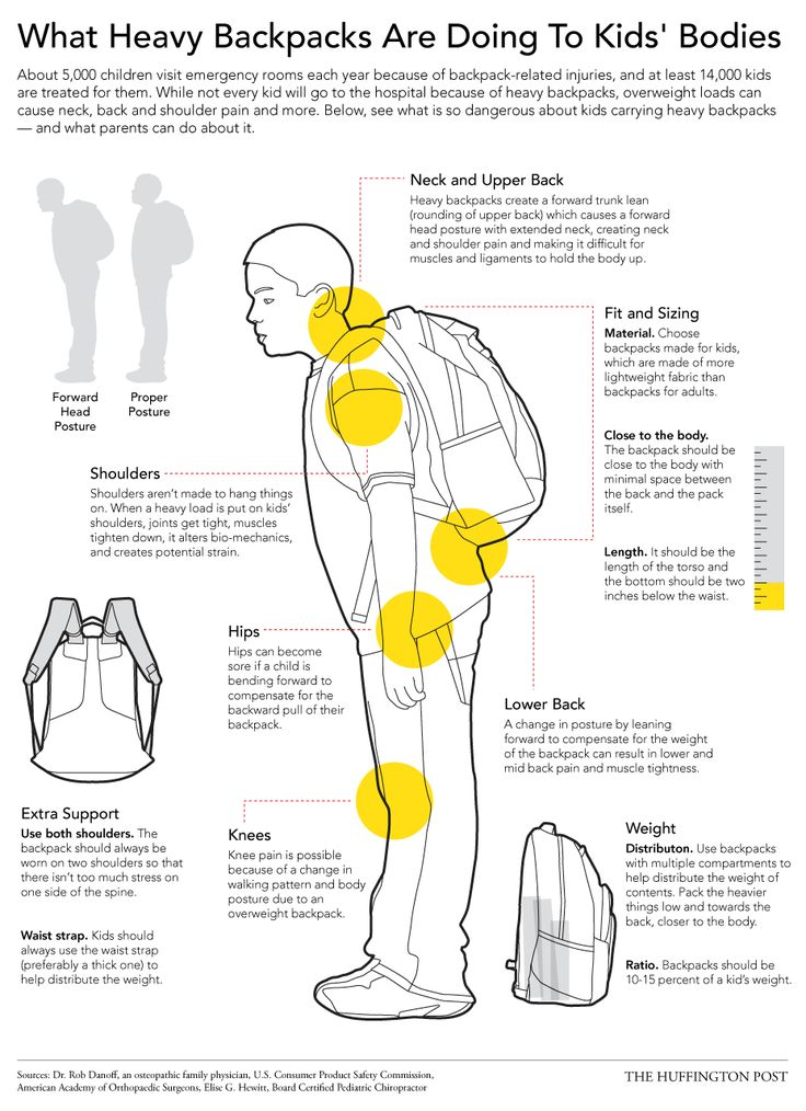 The Dangers Of Heavy Backpacks - And How Kids Can Wear Them Safely (Huffington Post)