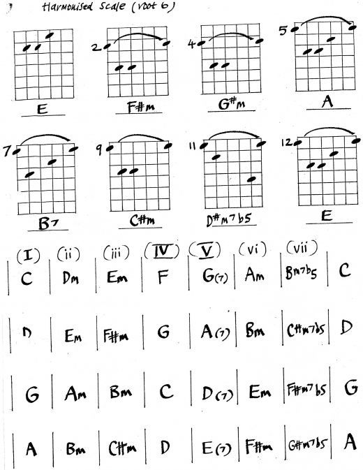 17 best images about chords on pinterest