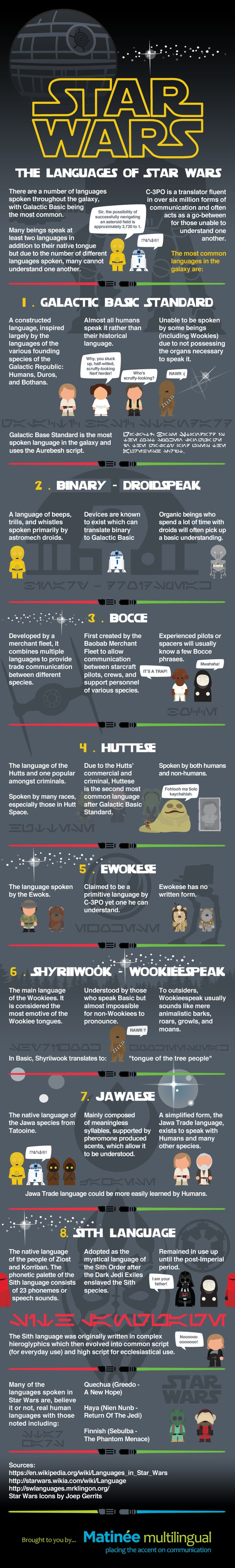 Infographic of Facts About the Languages of the Star Wars Films | Mental Floss