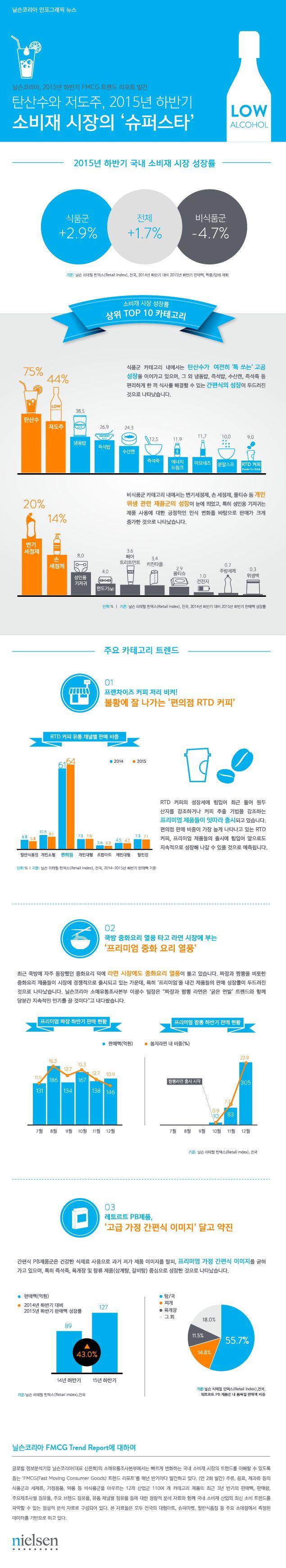 [Nielsen Korea Infographic]  2015년 하반기 'FMCG 트렌드 리포트' 발간  #infographic #fmcg #닐슨코리아 #인포그래픽 #리포트 #소비재트렌드