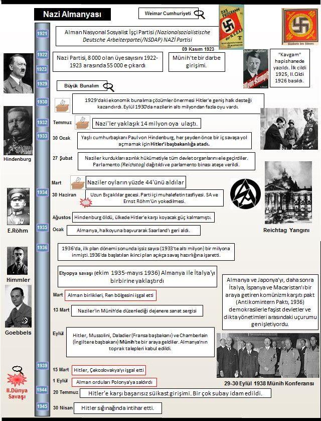 Nazi  Almanya'sı ve Nazizm   Nasyonal sosyalizmin kısaltması olan «nazizm» terimi, hem bir ideolojiyi  (Hitler'in ve partisinin ideoloj...
