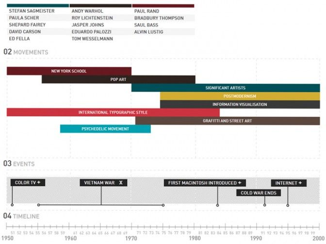 23 best images about timelines on Pinterest | Behance, Timeline ...