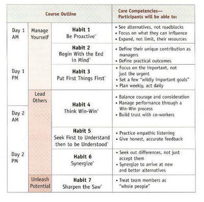 Covey 7 habits analysis Homework Academic Service