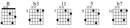 Prácticamente cualquiera que lleve tocando un tiempo conoce algunos usos de la escala pentatónica menor. Sus cinco sonidos hacen de ella una combinación adaptable a numerosos entornos, por e...