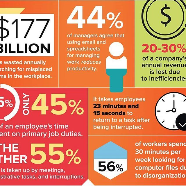 Did you know that 20-30% of a company's annual revenue is lost due to inefficiencies? Discover more workplace stats in our #infographic at the link in our bio. 👍