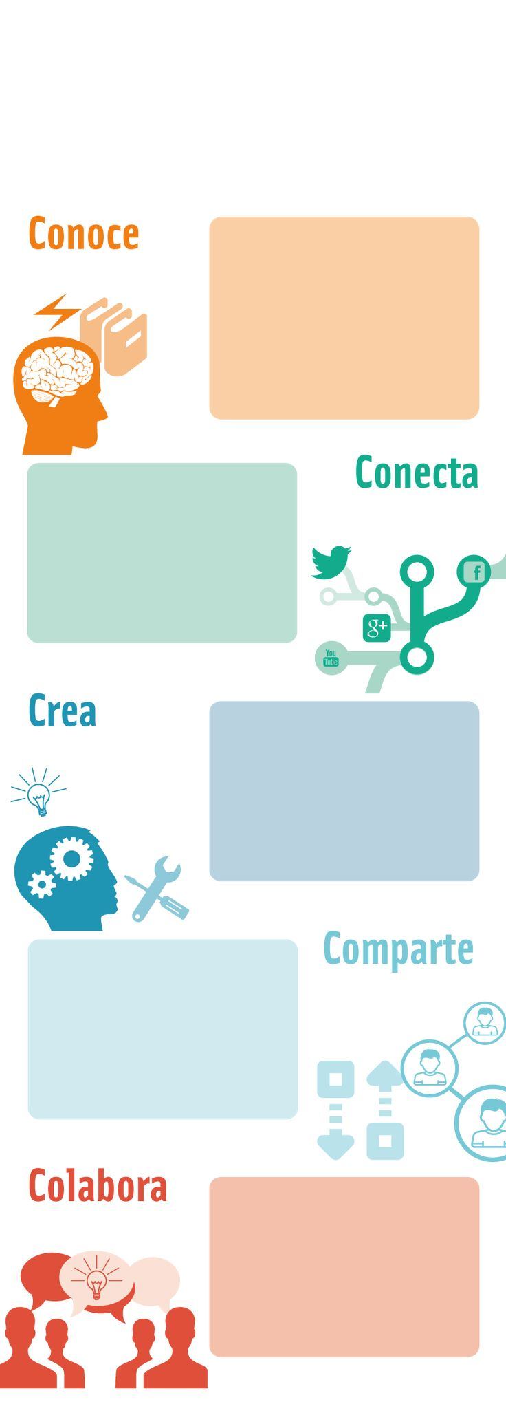 Infografía educaLAB | Blog de INTEF