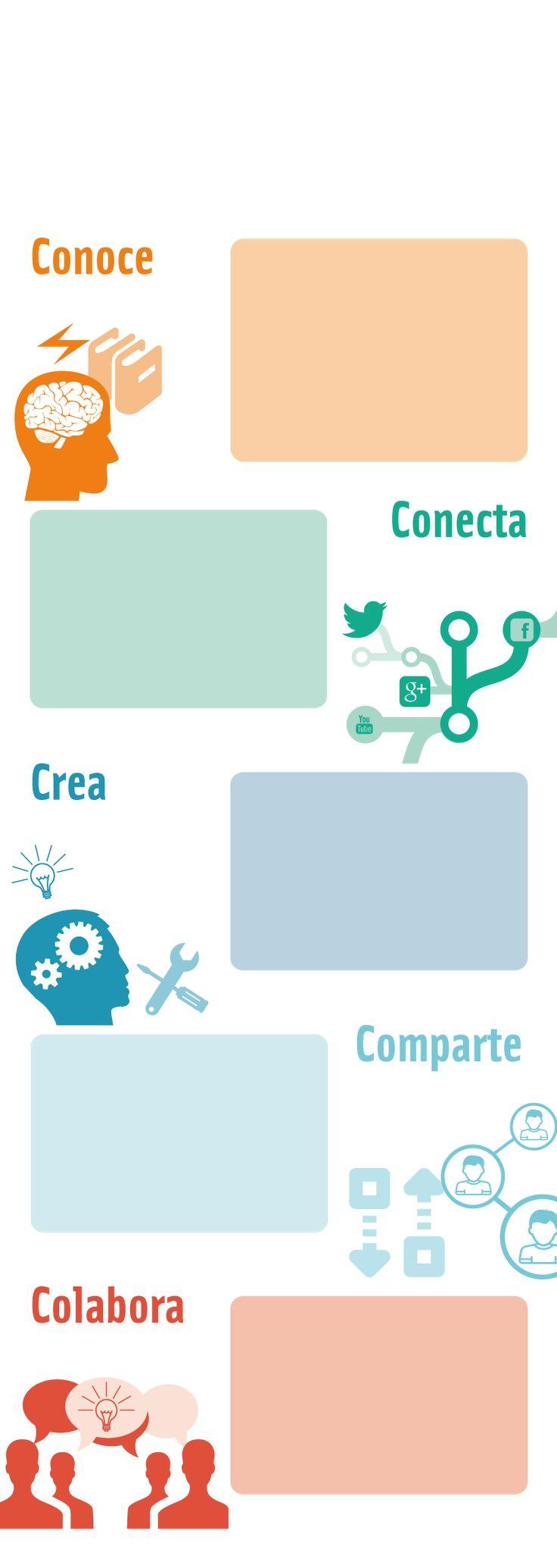 Infografía educaLAB   Blog de INTEF