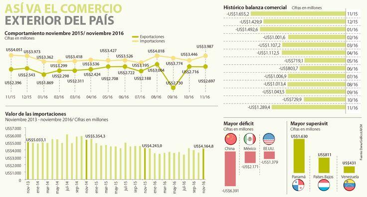 El comercio con China y México es el más deficitario