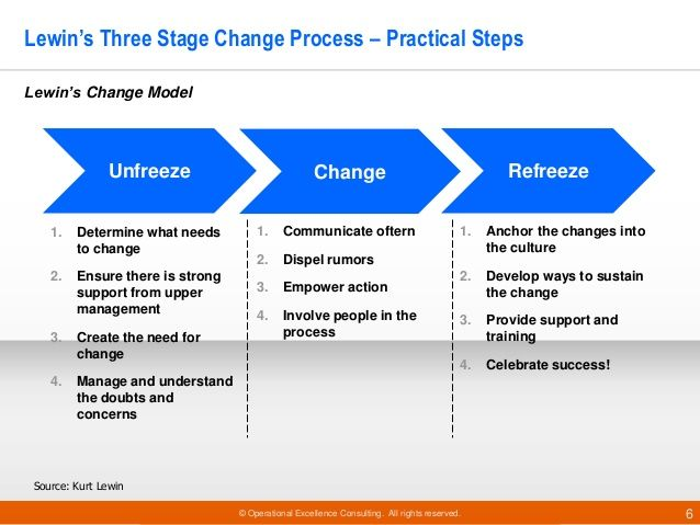need for a change process within the What is a change management process change management has been an evolving science for over 100 years, with its earliest beginnings rooted in health- and job-related grief studies today, most change management processes, especially those designed to drive business transformation, draw inspiration from everything from behavioral and social.