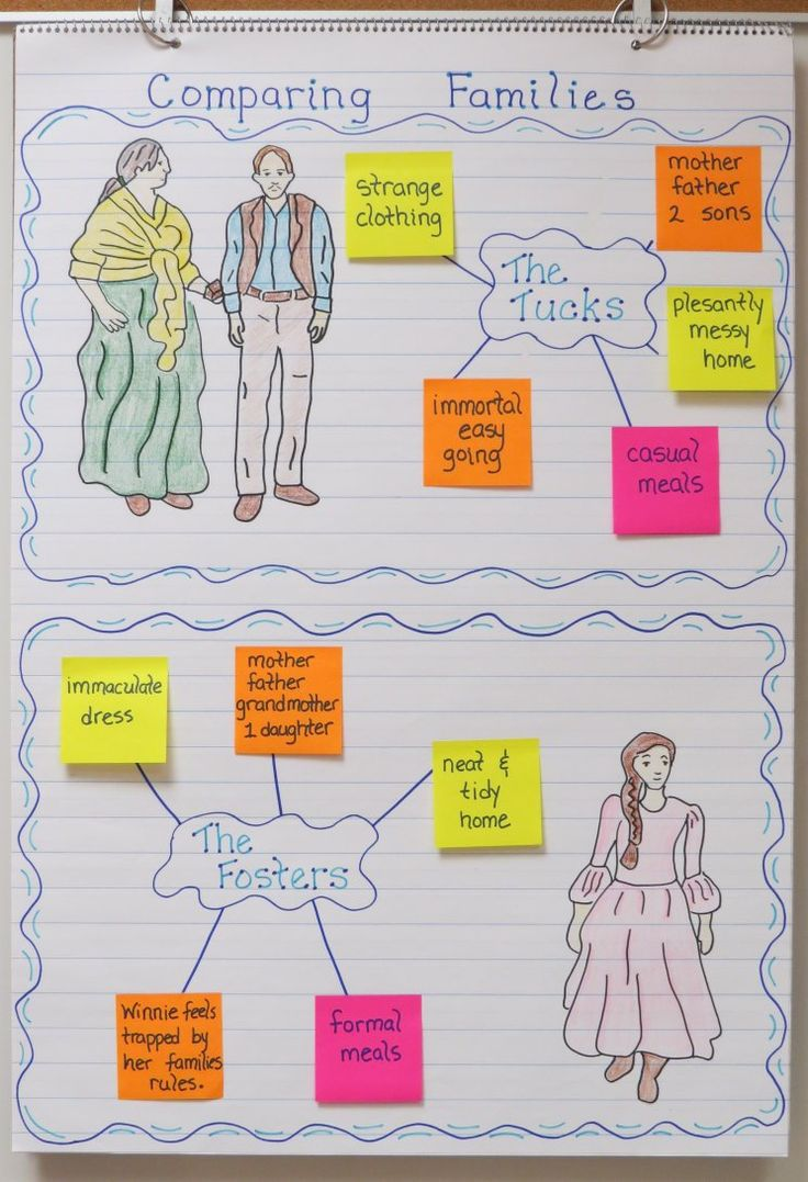 Tuck Everlasting Comparing Characters Anchor Chart                                                                                                                                                                                 More