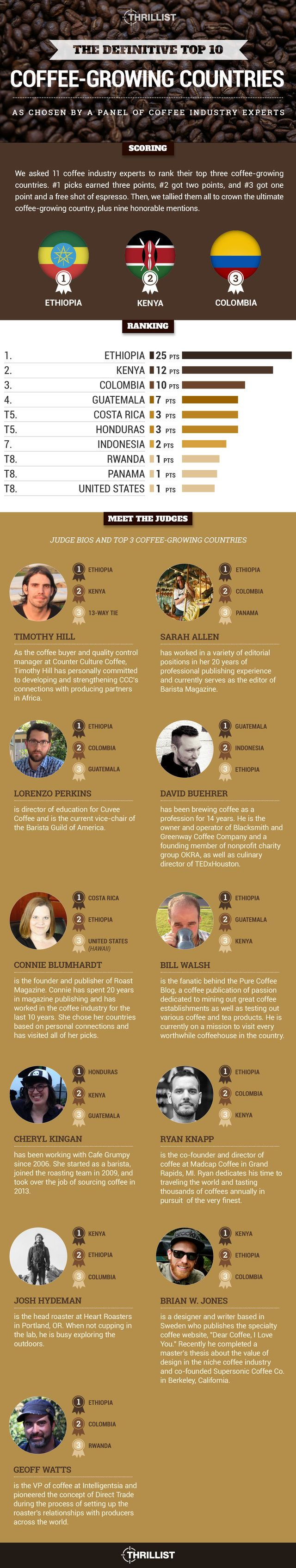 Coffee Growing Countries !! knowyourgrinder.com #coffee #coffeeinfographics #coffeegrinder