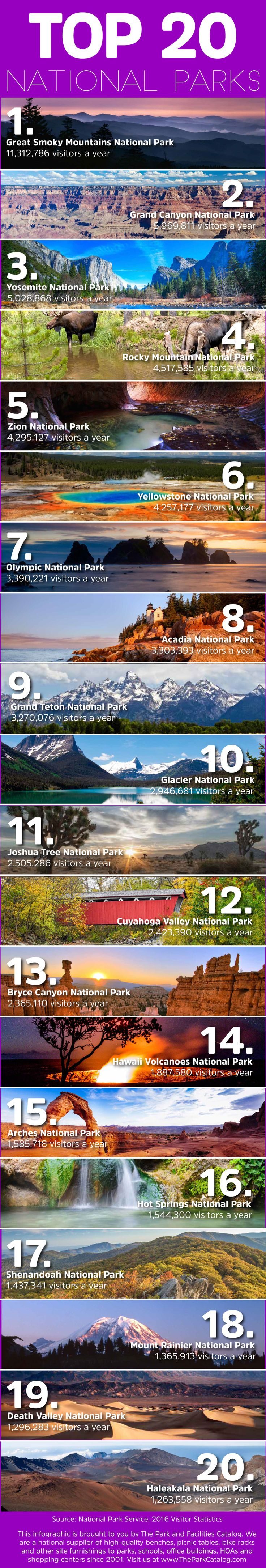Latest visitor totals for Top 20 National Parks in the US - @IleneBeadles @petit_elefant @stuffedsuitcase @ytravelblog @thebontraveler @kgibson1198 @woongzas @tftravels @lmonitz @iMountainBiking @cookingwithriri @59nationalparks @travel