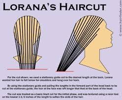 haircut diagrams -