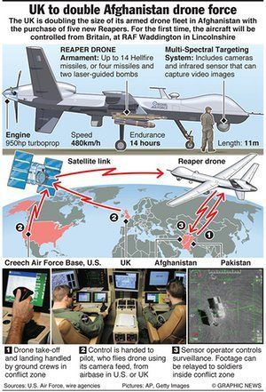 MILITARY: UK to double Afghan drone force #droneaccessories