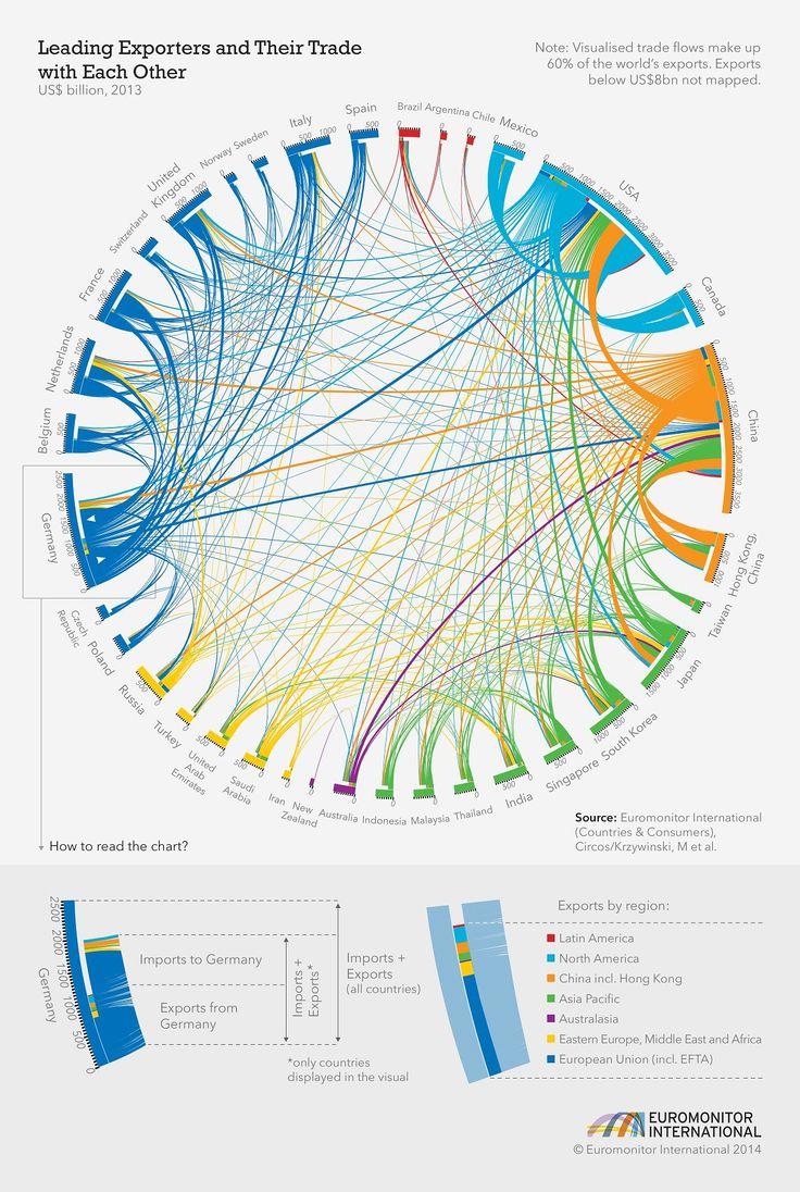 Gráfico de relação de informações. Fantástico! A mesmerizing chart showing the web of world trade.