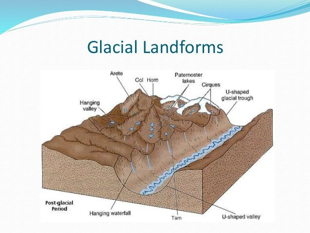 Image Result For Glacier Landform Diagram Landforms Map Diagram