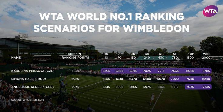 Via WTA: KarolinaPliskova will become World No.1 if …   Simona Halep will secure World No.1 if ...   Angelique Kerber will hold World No.1 if …