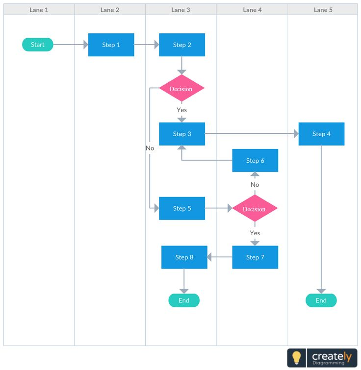 90 best Flowchart Examples and Templates images on Pinterest - decision chart template