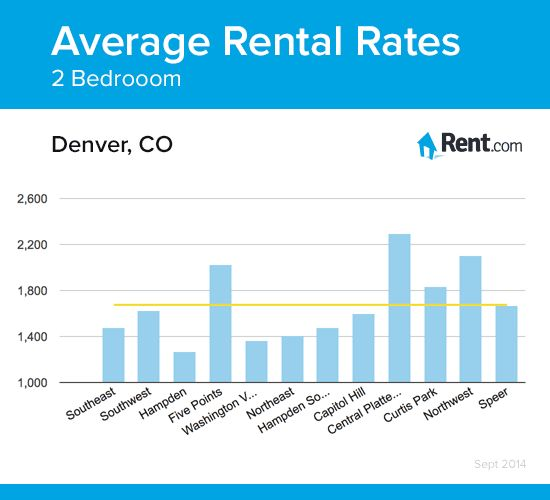 Www Rent Com: Average Rental Rates For A Two-bedroom Apartment In Denver