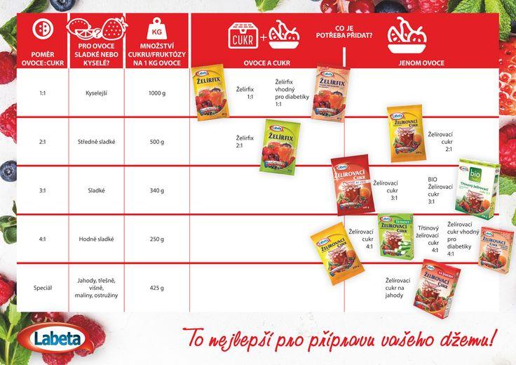 Jak vybrat želírovací prostředek | Labeta.cz