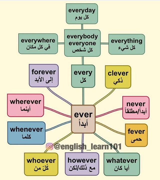 خرائط ذهنية English Language Learning Grammar English Phrases English Language Learning