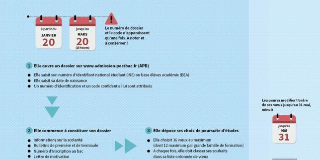 Etapes-clés, dates et calendrier : le schéma pour comprendre APB