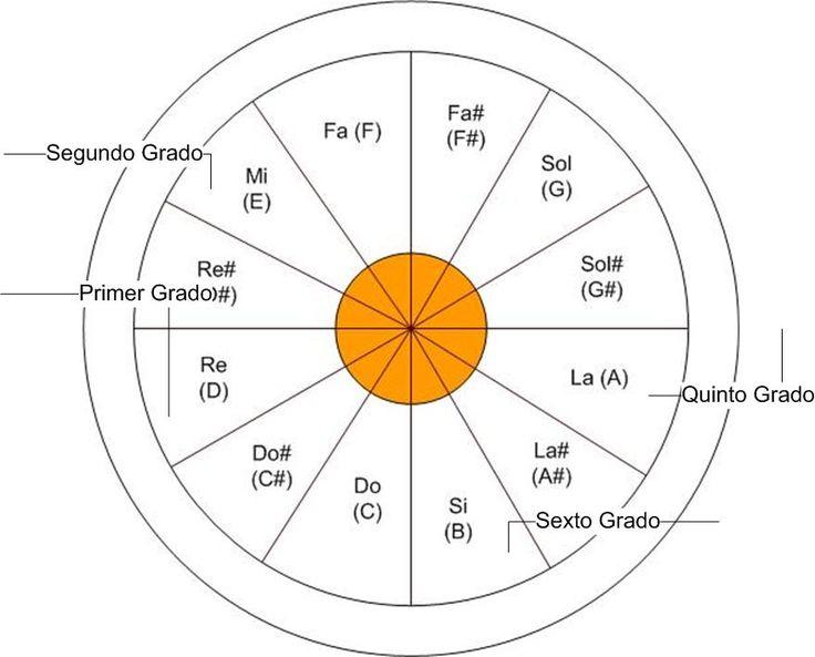 escala cromatica circulo armonico