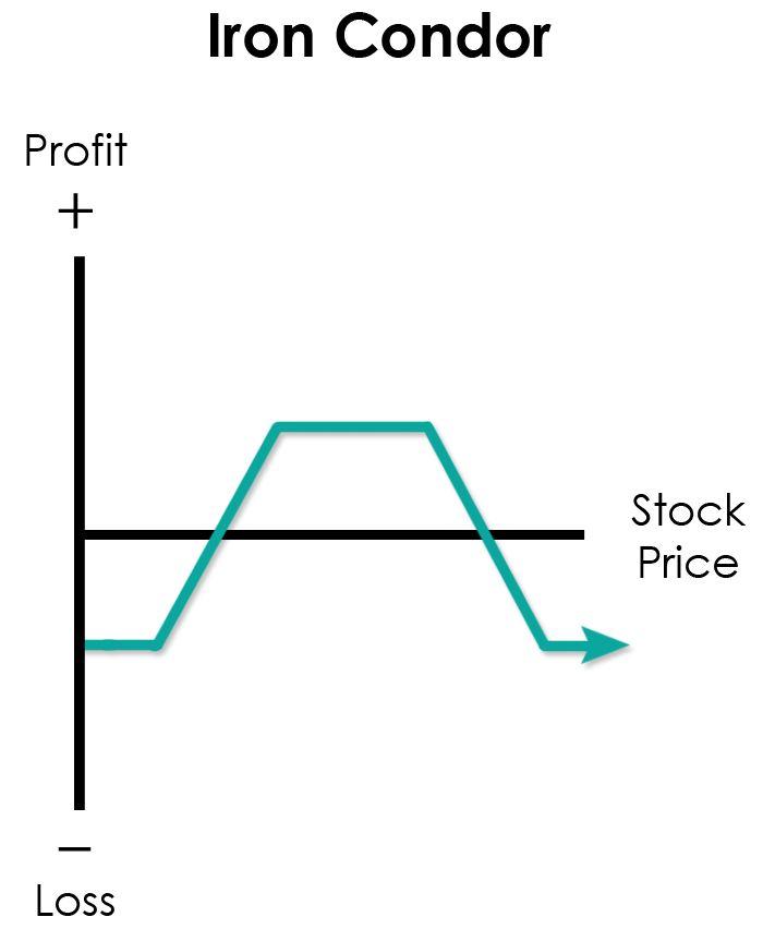 Option trading strategies iron condor