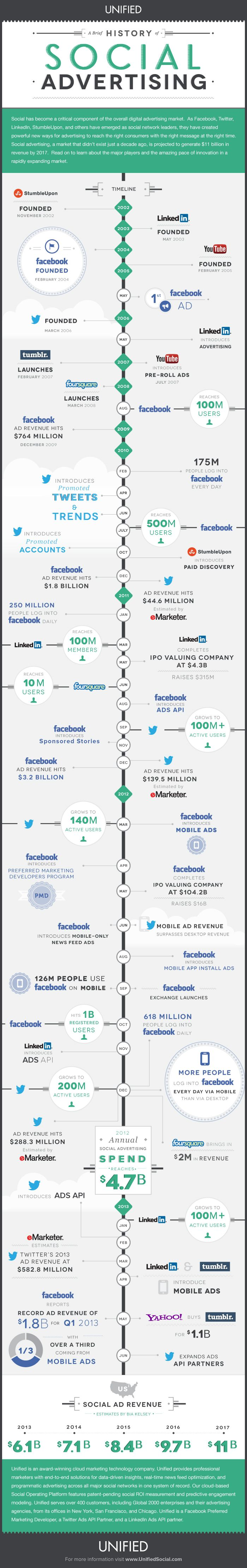 A Brief History Of Social Advertising #Infographic #SocialMedia #Advertising