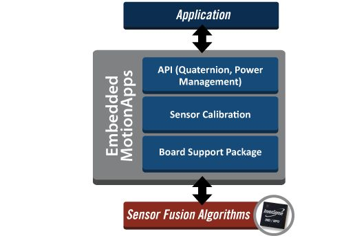 InvenSense | MotionProcessing | MEMS Gyro | MotionSensing | Gyroscope - Developers