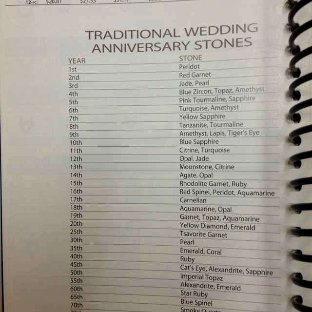 List Of Wedding Anniversary Gifts For Each Year : wedding anniversary