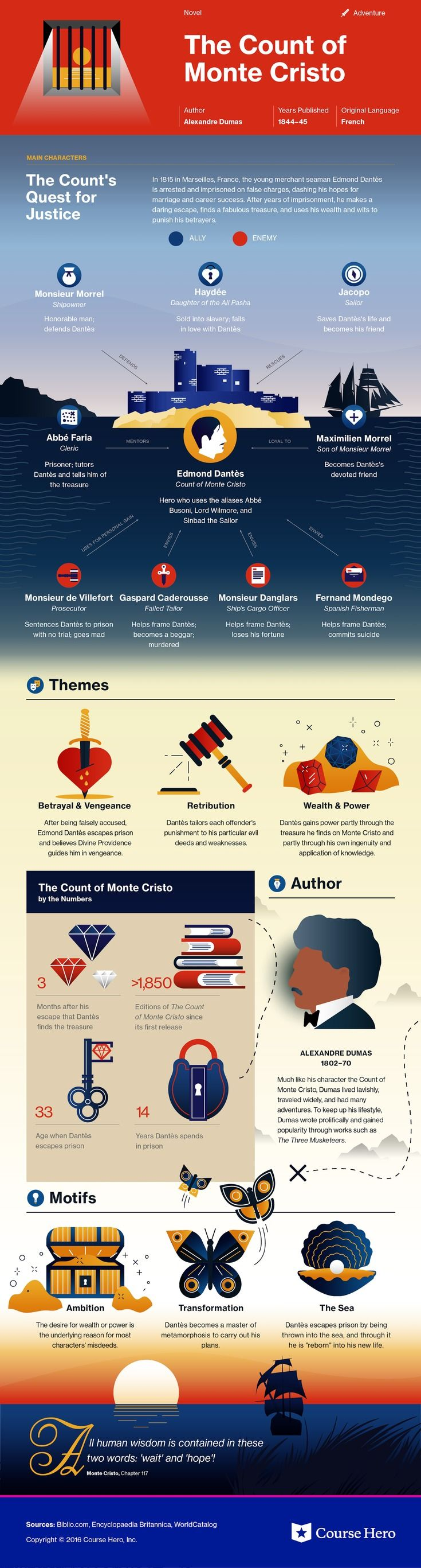 the count of monte cristo essay huma visualization of the count of  ideas about count monte cristo the count this coursehero infographic on the count of monte cristo