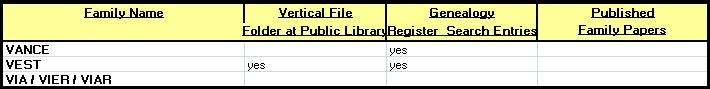 """SURNAME STARTS with """"V"""" - The Genealogy Register sits atop the shelves holding the REF GEN (Reference Genealogy) books. Persons visiting the Library to do genealogy research often leave their names and contact information for future visitors to make contact. The Library's Vertical File holds family folders with information collected from a variety of sources. The Family Names list also appears in the PATHFINDER developed for Local History."""