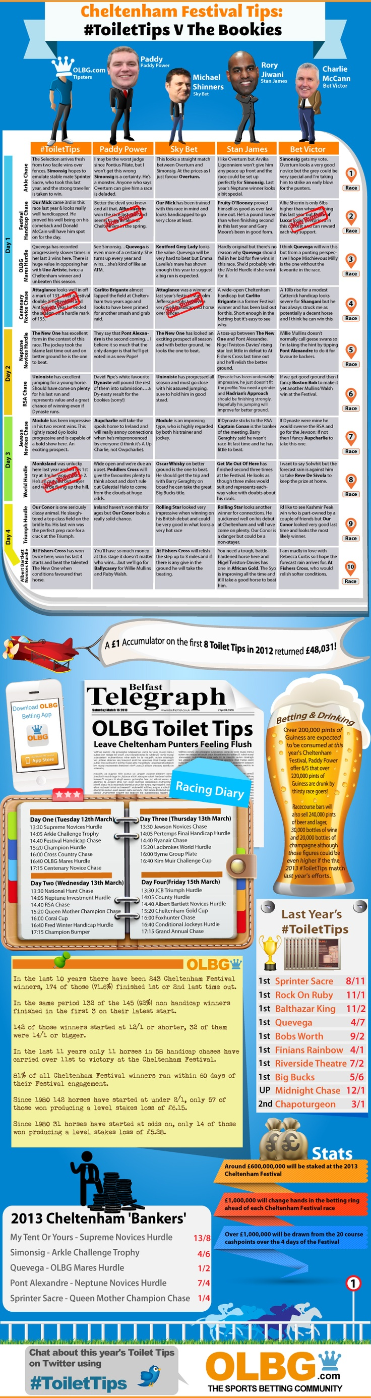 At the 2012 Cheltenham Festival the sponsors of the OLBG Mares' Hurdle, OLBG.com, added 10 Cheltenham Festival Tips from OLBG members to the mens' toilets at Cheltenham racecourse. The first 8 of those 'Toilet Tips' won at combined odds of 48,030/1. The Toilet Tips are back for the Cheltenham Festival 2013 and this time they are going head to head with the bookies to see who comes out on top.