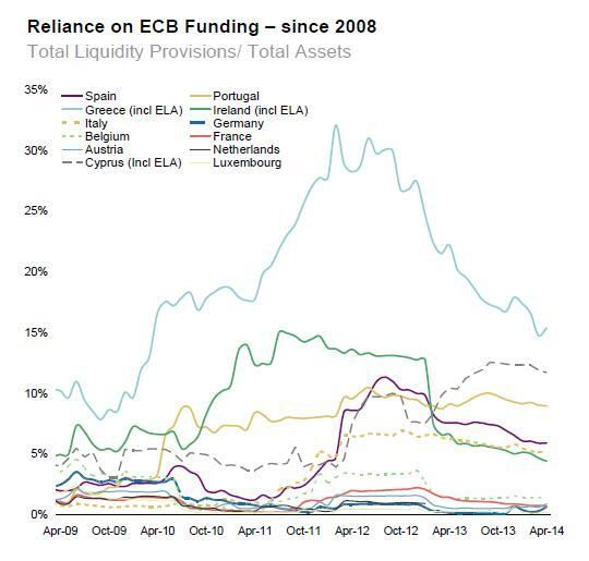 Reliance on ECB funding