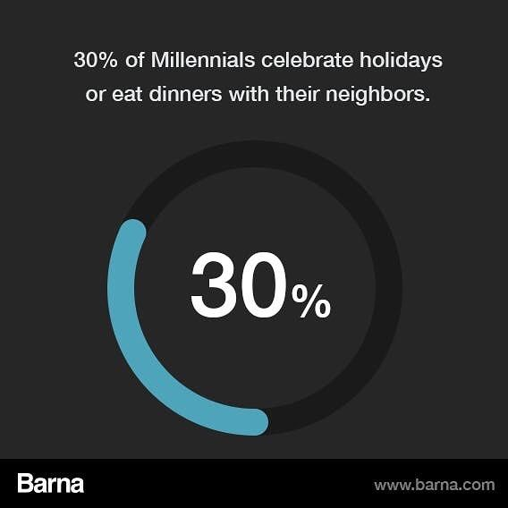 Inviting a neighbor to Thanksgiving dinner (or dinner in general) can be a great way to love your neighbor and share the gospel with them. . . . . . #Thanksgiving #friendsgiving #thegospel #neighbors #community #fellowship #loveyourneighbor #barna #millennials #infographic #holidays