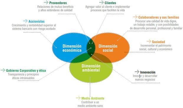 Dimensiones de la RSE