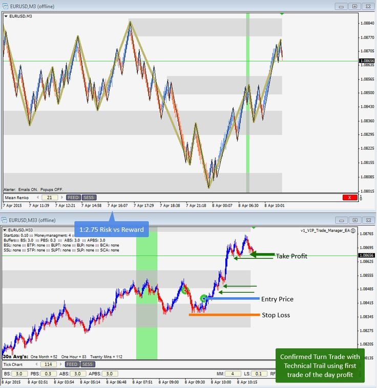 April 8th, 2015 - Confirmed Turn Trade with Technical Trailing Stop on EURUSD for 1:2.75 Risk:Reward