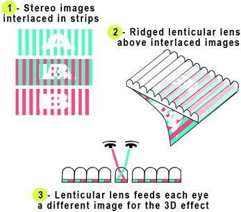 impression lenticulaire et réalité augmentée