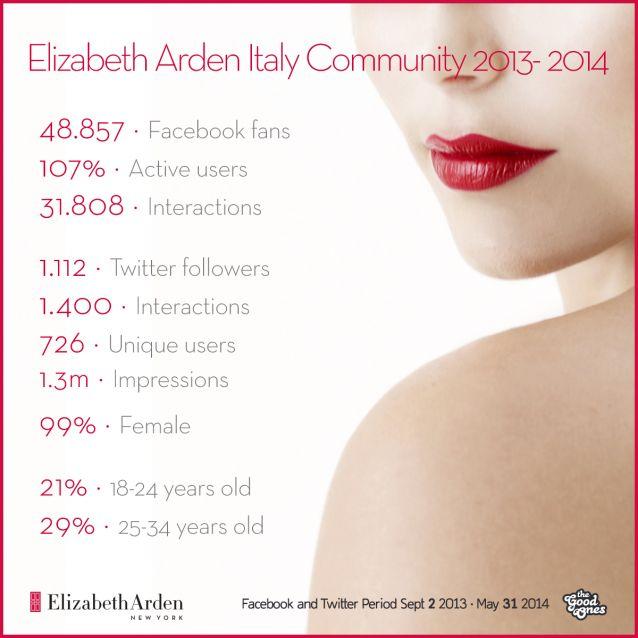 A Maggio del 2014 la community di #ElizabethArden Italia conta circa 50.000 utenti su Facebook e Twitter. Sono donne e sempre più giovani. #beauty #fashion
